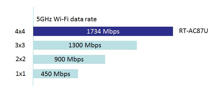 802.11AC Wireless Throughput