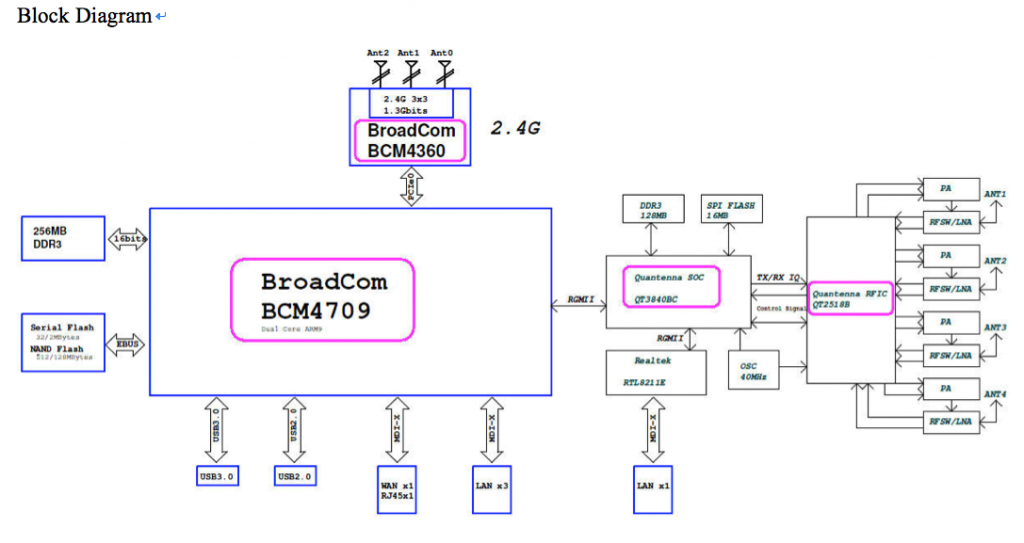 87U Layout Block Diagram