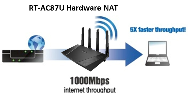 RT-87U Hardware NAT