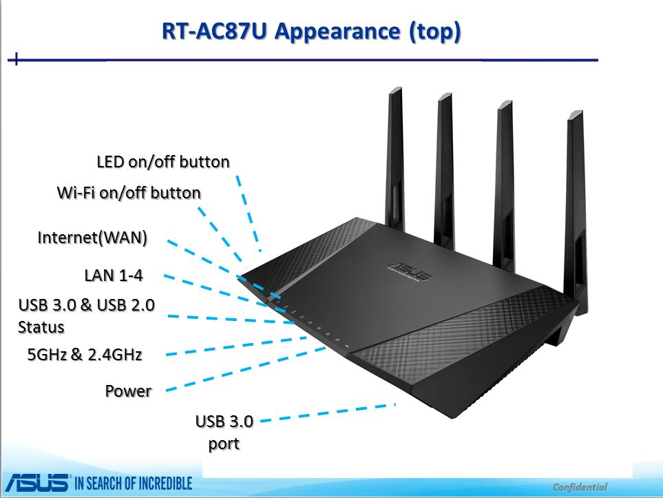 RT-AC87U & RT-AC87R Visual overview and connectivity 1