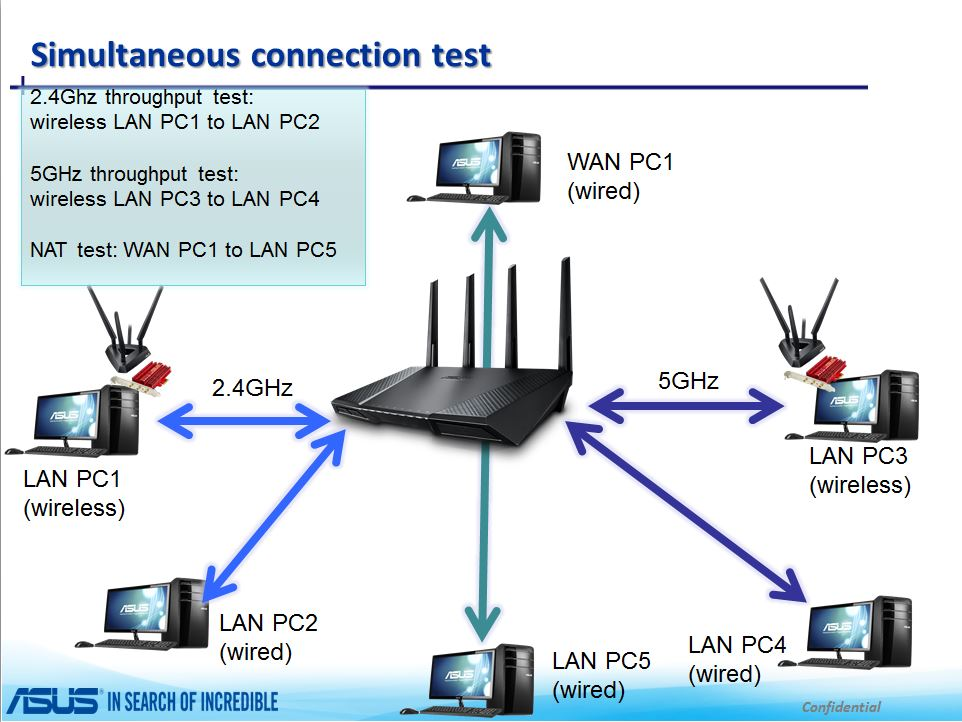 Simultaneous connection test