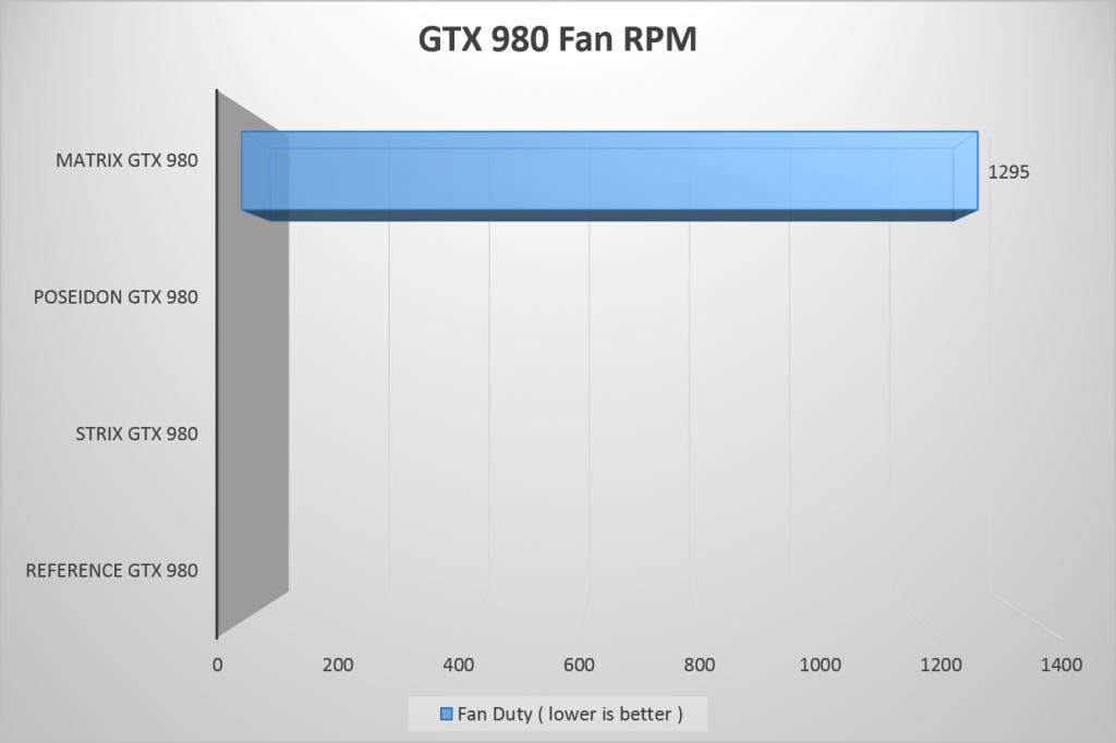 GTX 980 Fan RPM