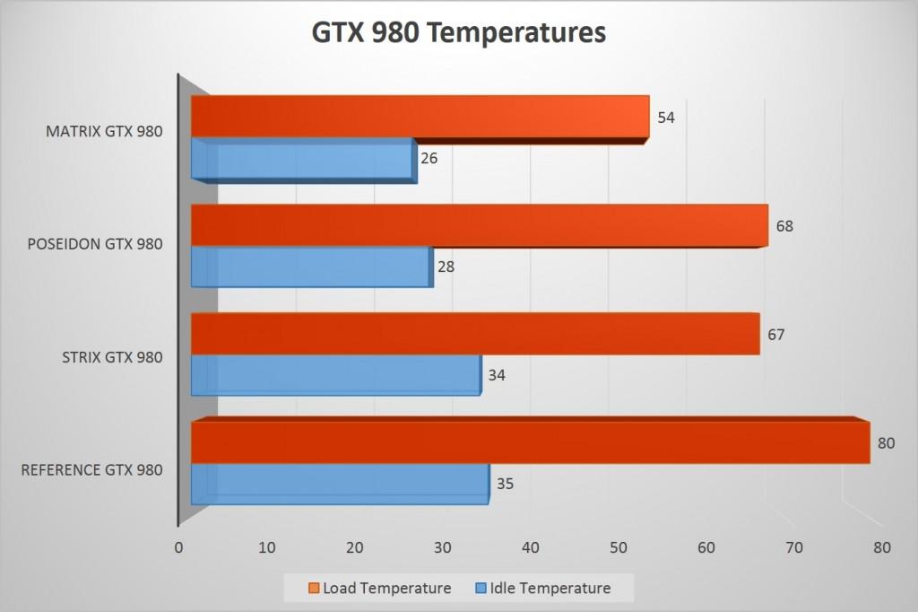 GTX 980 Temperatures