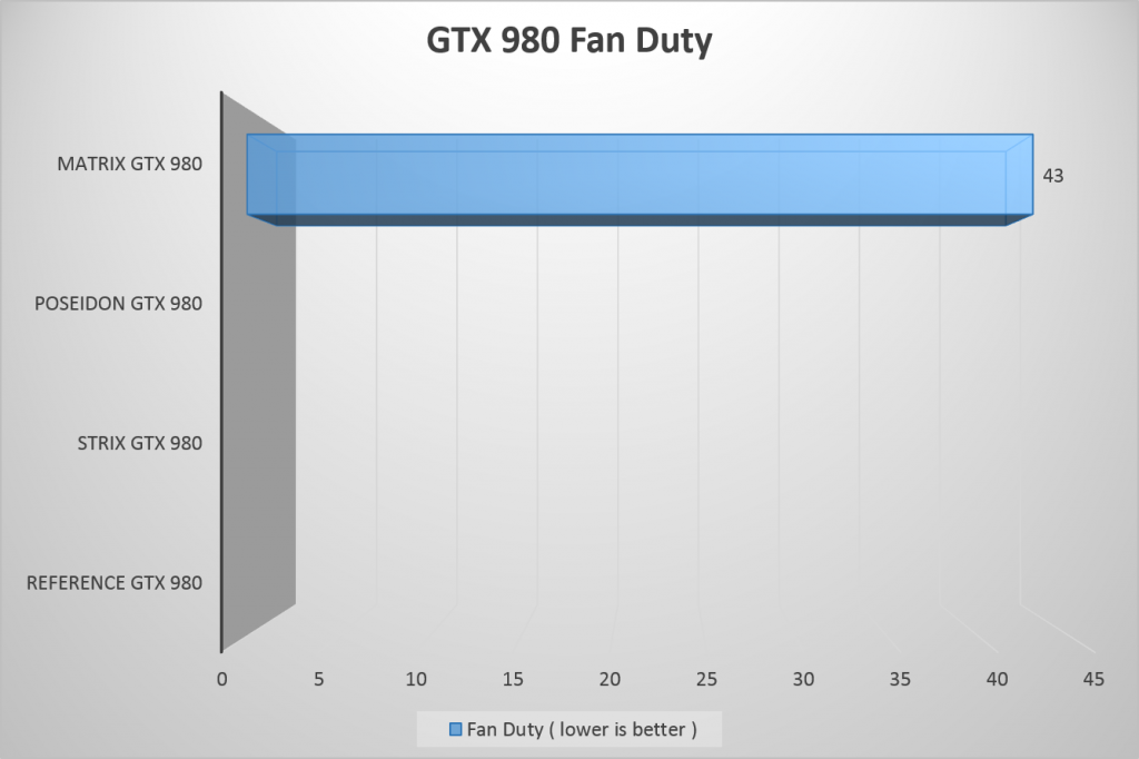 PCDIY GTX 980 Fan Duty