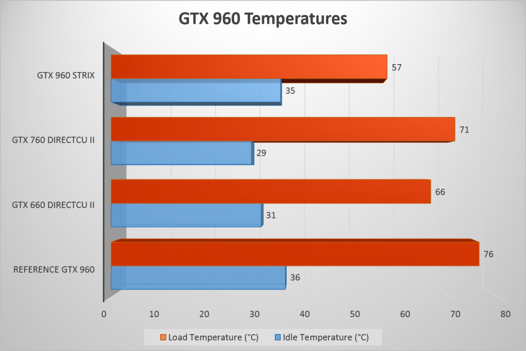 PCDIY GTX 960 Temperatures
