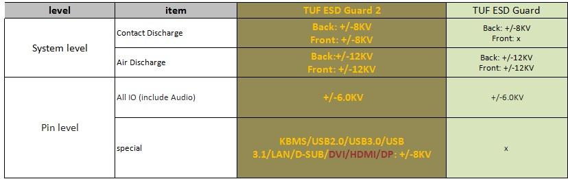 TUF ESD Guards II