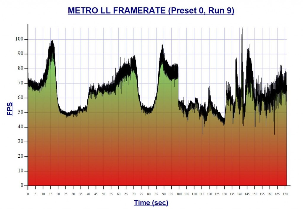 GTX 980 Ti Metro Last Light Performance Graph