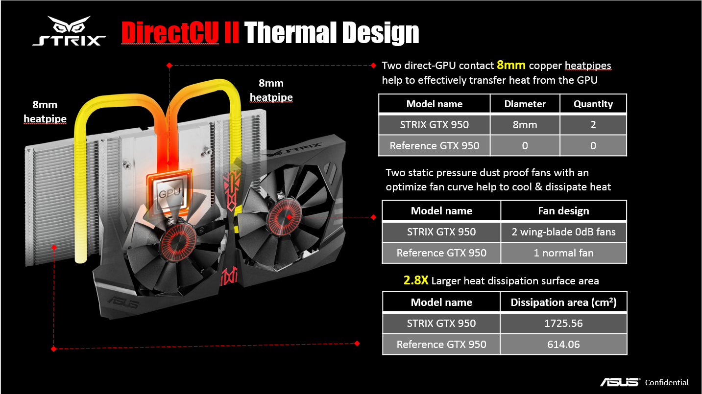 ASUS STRIX GTX 950 DirectCU II Heatsink & fan assembly thermal design